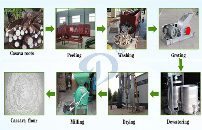 cassava flour extraction line