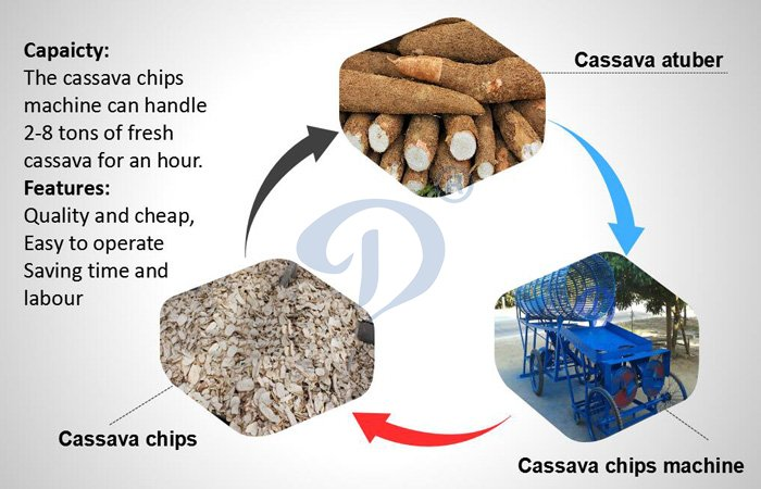 cassava chips processing machine