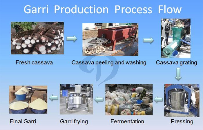 Small scale garri processing equipment