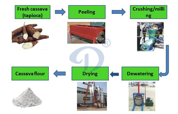 cassava flour production equipment