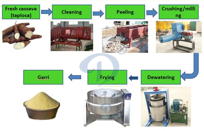 garri processing equipments