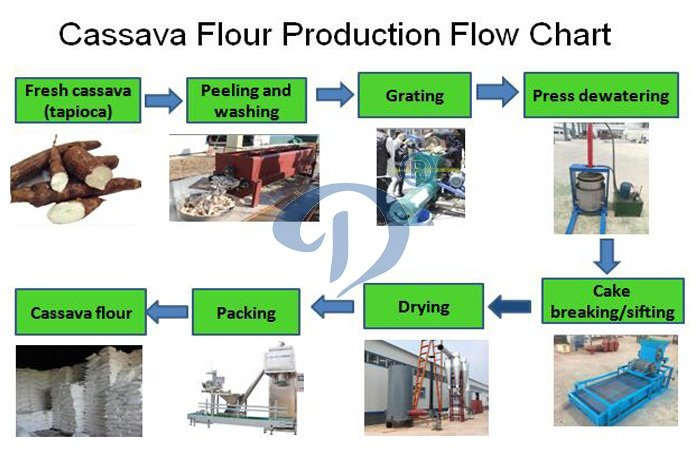cassava flour production line