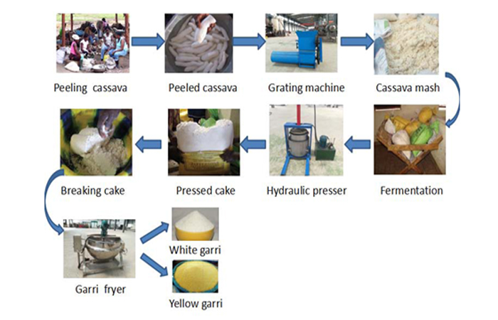 garri production process