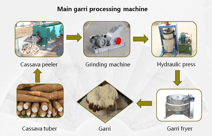 Machine for produdtion of garri