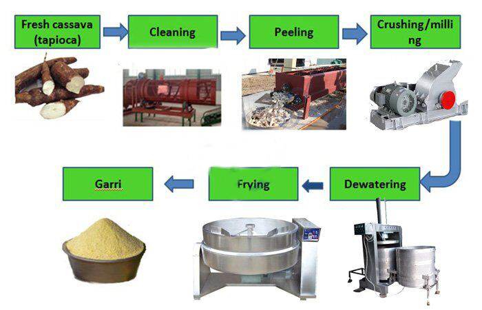 cassava garri processing machine