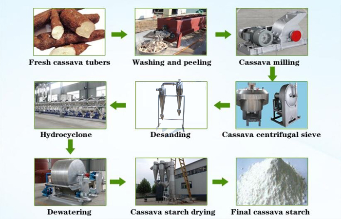 cassava starch production machine