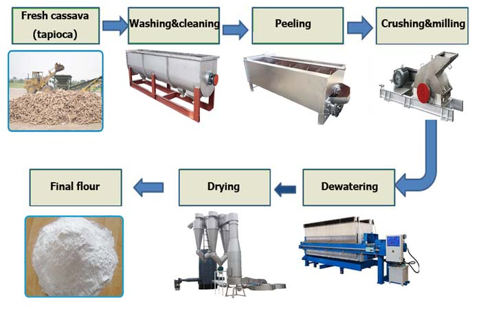 price of cassava flour processing plant