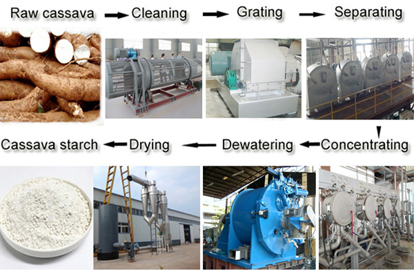 cassava starch production machine in China