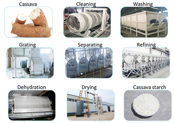 machines used for cassava processing