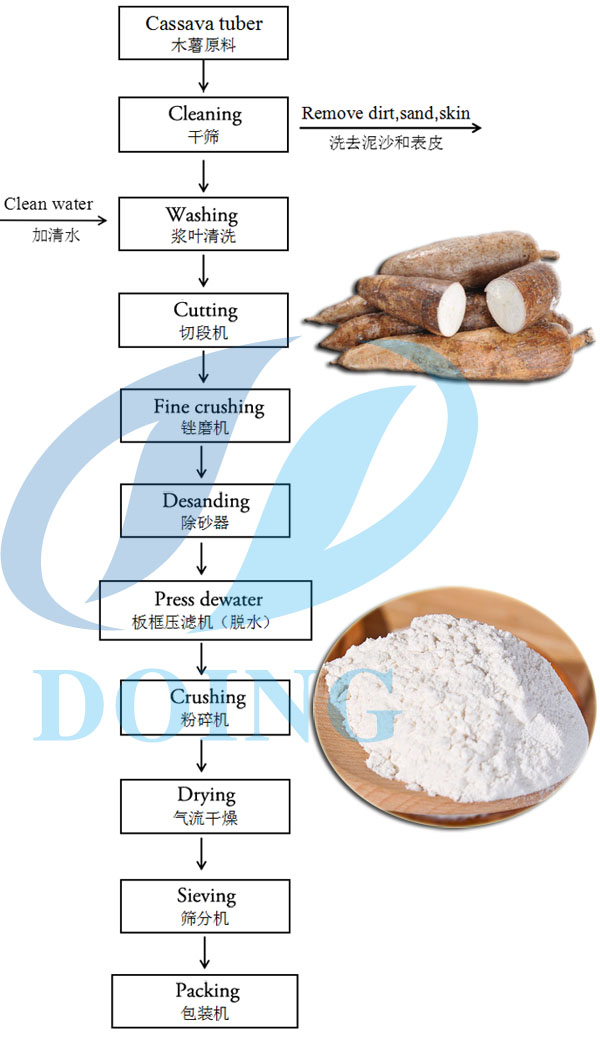 cassava flour production flow chart
