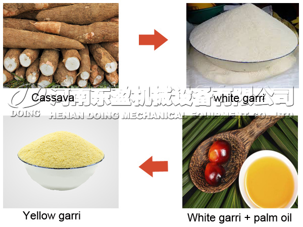 Types of garri in the market