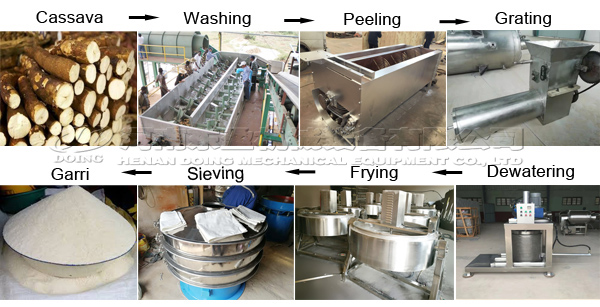 garri processing machine in China