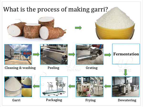 What is the main process of making garri?