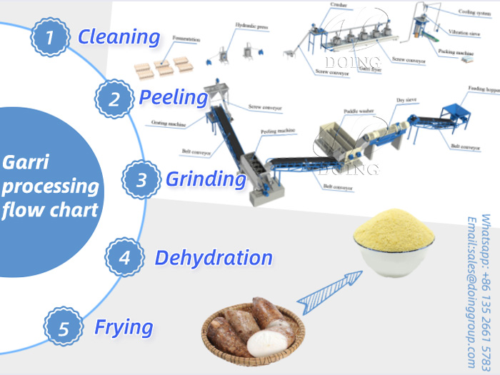 Garri processing flow chart shows for you