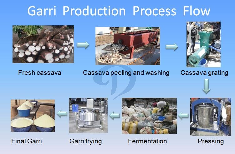 garri making machine